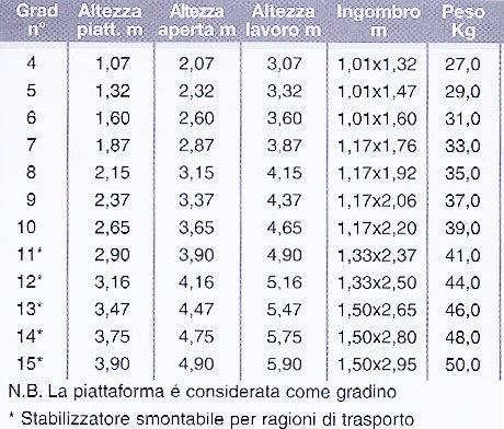 Castellana scale speciali a castello ultracompatte - Gradini per scale a chiocciola ...
